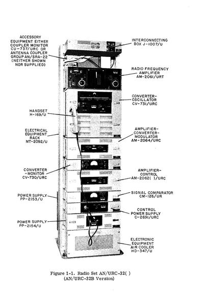 an  urc-32